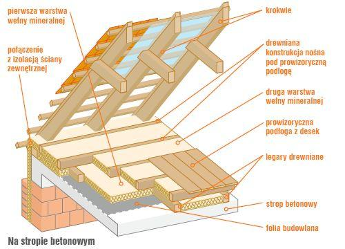 Wełna mineralna ocieplenie stropu
