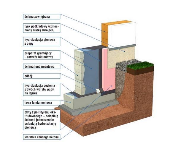 Prawidłowa hydroizolacja fundamentów