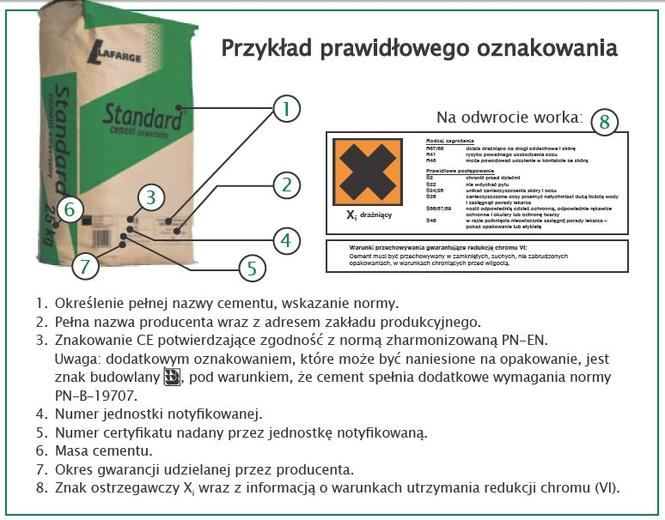 Oznaczenia na opakowaniach cementu