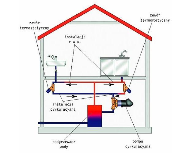 Jak usprawnić instalację cyrkulacyjną?