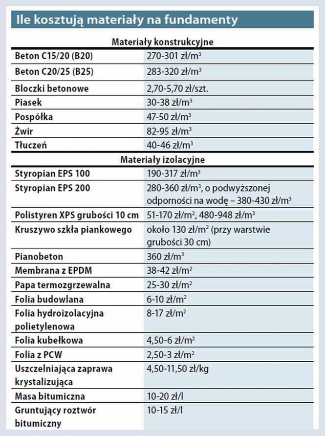 Ceny materiałów na fundamenty