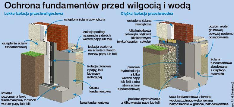 Izolacja pionowa fundamentów od wewnątrz