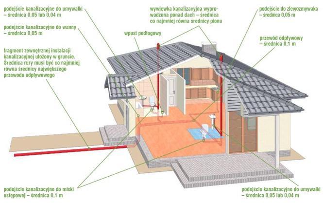 Instalacja kanalizacyjna wewnątrz i na zewnątrz domu